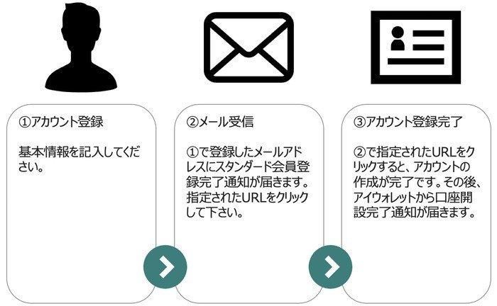 iWallet_会員登録フロー_圧縮