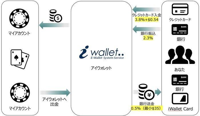iWallet_手数料_圧縮