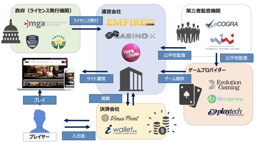 オンラインカジノ_図解